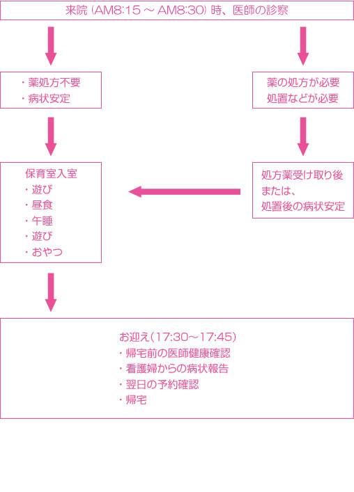 byoji_flow